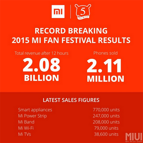 They also revealed not only the total sales of their handsets, but also their other products.