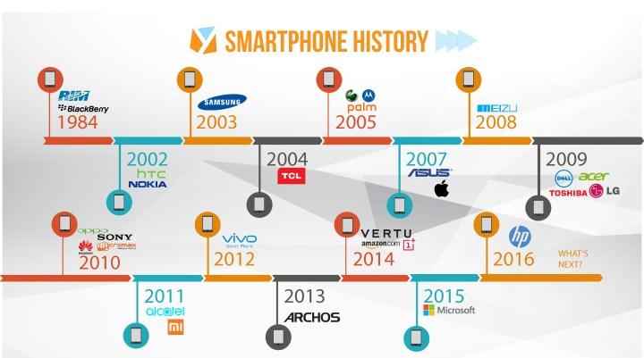 smartphone history super final