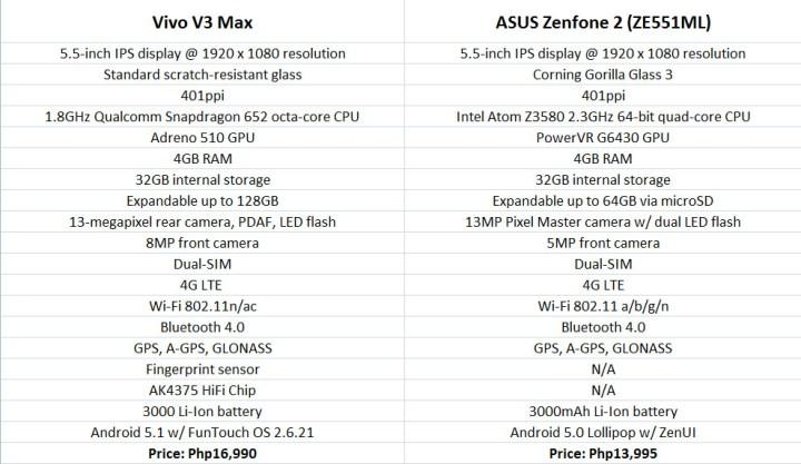 vivov3max-vs-zenfone2