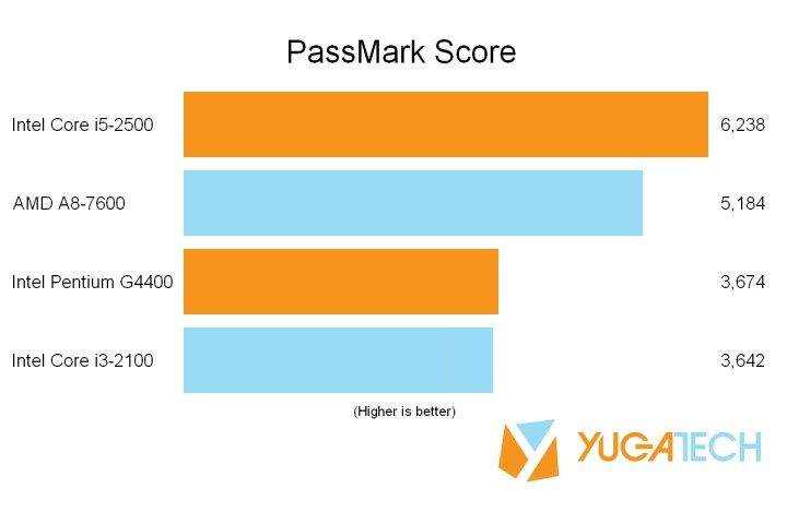 PassMark G4400 vs i3-2100 - Copy