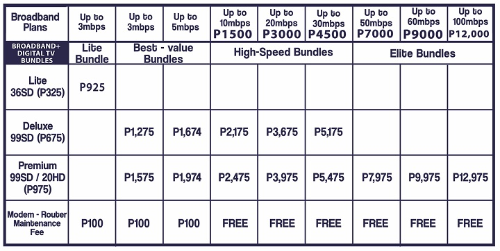 Internet providers in the Philippines with 100 Mbps plans