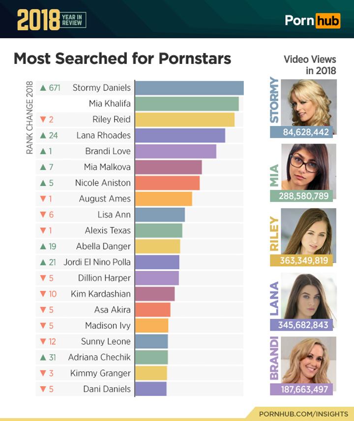 Pornhub rankings