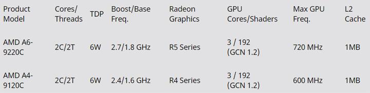 AMD launches Ryzen 7 3000-series, Athlon 300U, 7th-Gen A