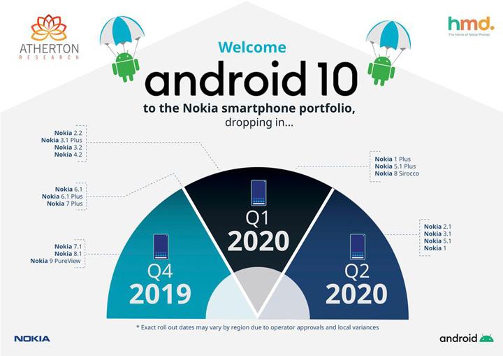 Android 10 update schedule for Nokia smartphones released