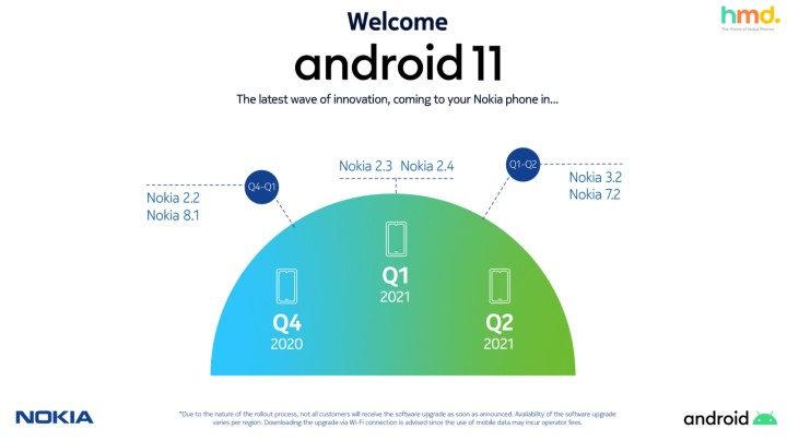 Nokia Android 11 Rollout Timeline Ctslover