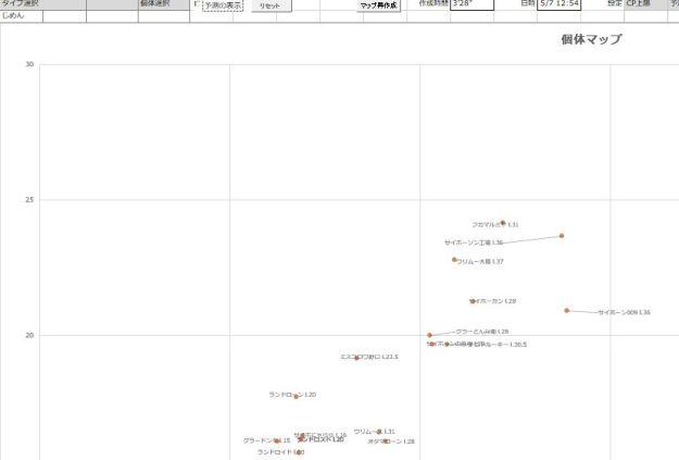 個体マップの事例:現在値のみ表示
