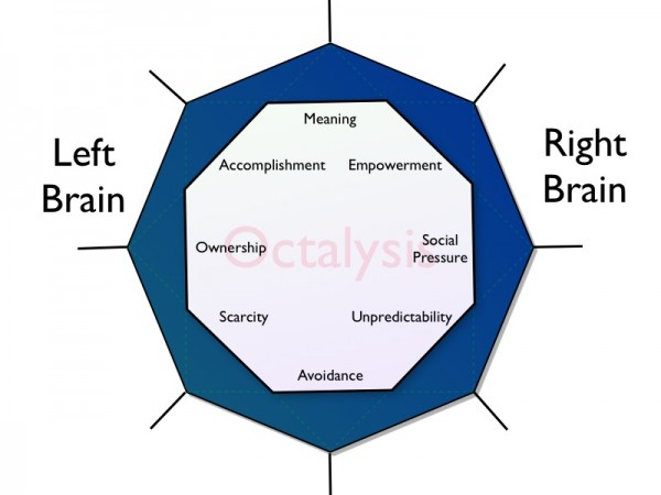 Left Brain vs Right Brain Gamification