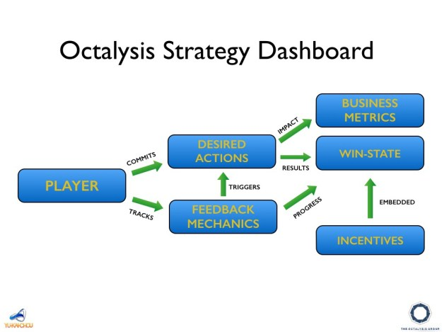 Gamification Strategy Dashboard
