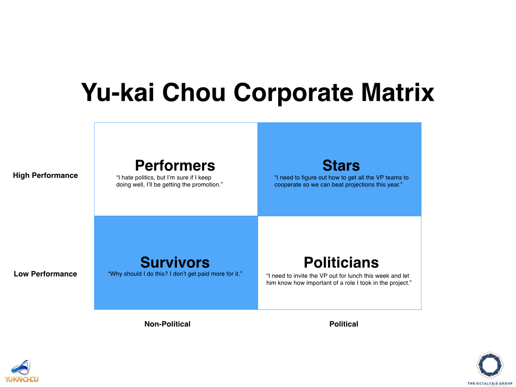 Gamifying Company Politics: Chou's Corporate Player Types