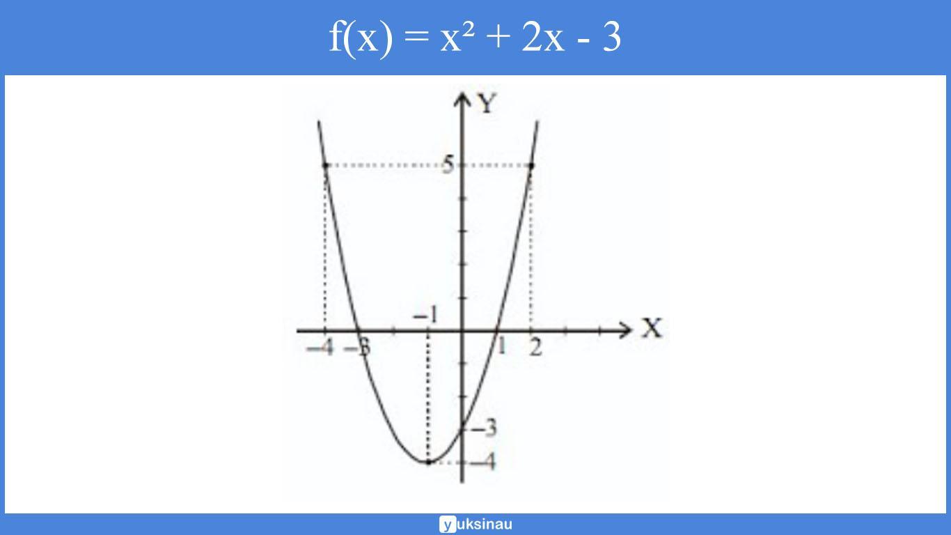 10 contoh soal dan jawaban tentang fungsi linear pembahasan: Contoh Soal Dan Jawaban Fungsi Linear Dan Grafiknya – Cara