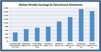educ&wkly-earnings