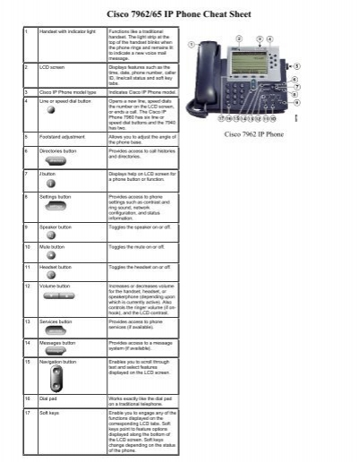 Cisco 7962/65 IP Phone Cheat Sheet