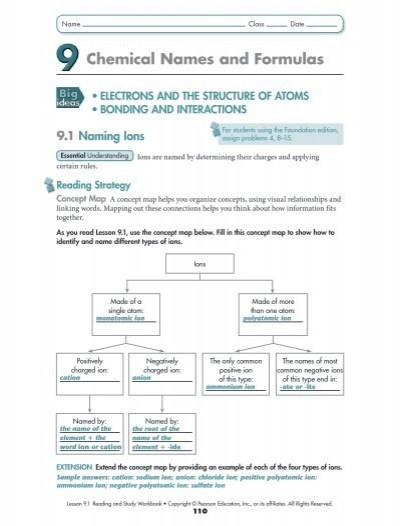 Concept Map For Naming Binary Compounds