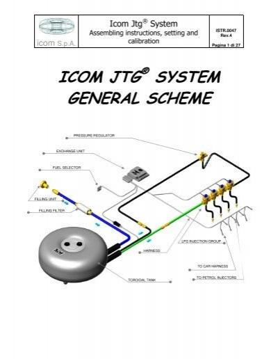 icom S.p.A. Icom Jtg ® S