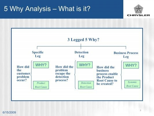 5 Why Analysis – What I