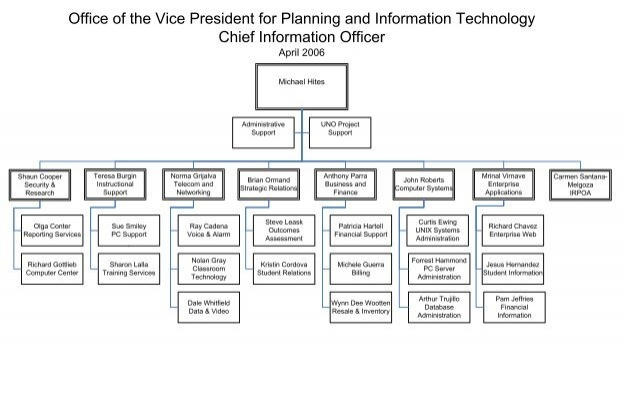 VisioCIO Org Charts2vsd  ICT