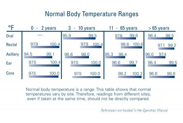 Oral Equivalency and Normal Body Temperature Chart - Medical ...