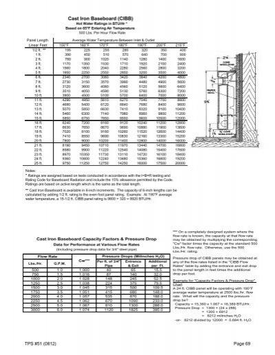 MBS Multiple Boiler Syste