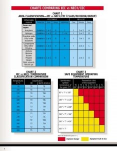 Nec wire classification chart center  rh epelican co area electrical table also leogallery