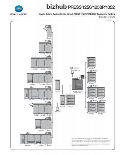 bizhub PRESS 1250/1250P/1052 Configuration Sheet