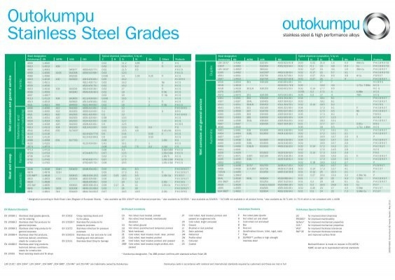 Stainless Steel And High Performance Alloy Wall Chart Outokumpu