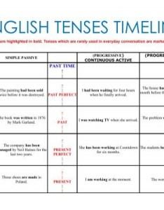 also english tenses timeline rh yumpu