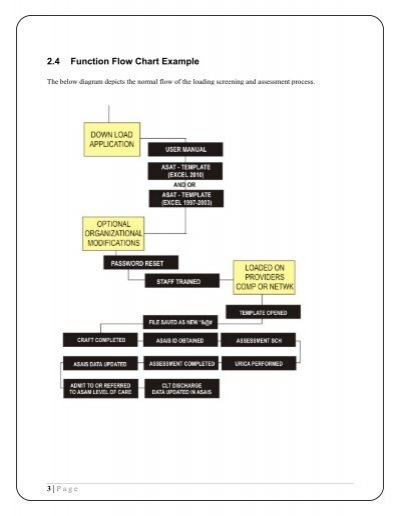 2.4 Function Flow Chart E