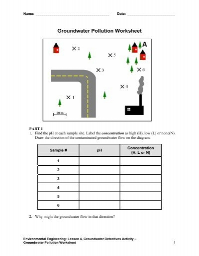 Groundwater Pollution Worksheet