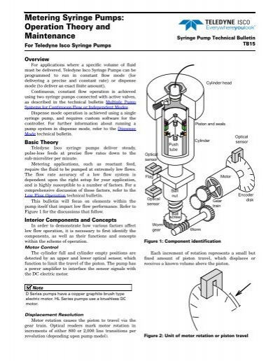 Metering Syringe Pumps: Operation Theory and Maintenance