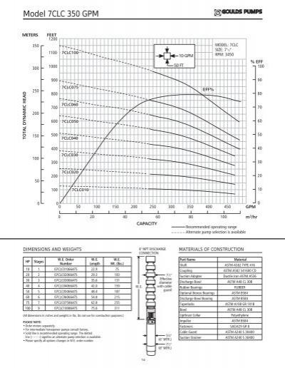 Model 7CLC 350 GPM METERS