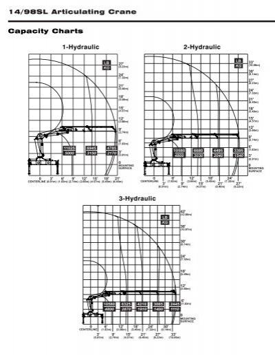 Truck Crane: Truck Crane Capacity Charts
