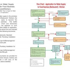 How To Create A Food Web Diagram Iron Copper Phase Application For Water Supply Business (restaurant) / Kitchen