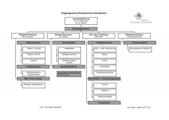 Organigramm Krankenhaus Hersbruck