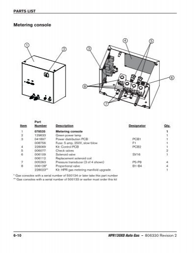 PARtS lISt Metering conso