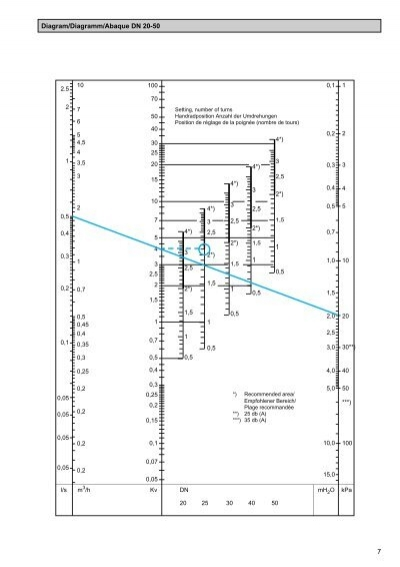 8 Diagram/Diagramm/Abaque