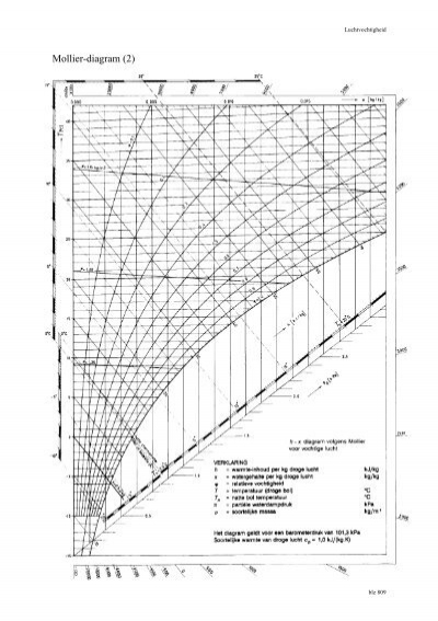 Mollier-diagram (3)