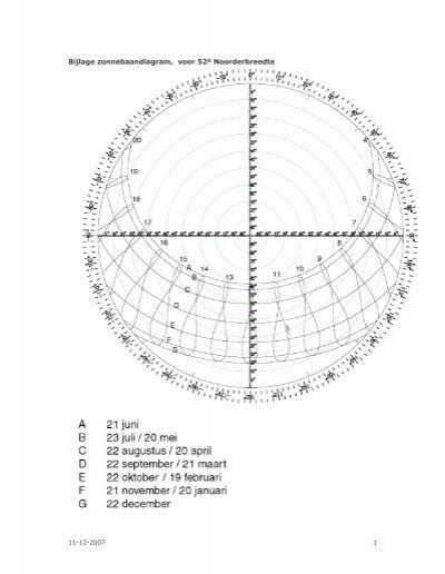 Bijlage zonnebaandiagram, voor 52º Noorderbreedte