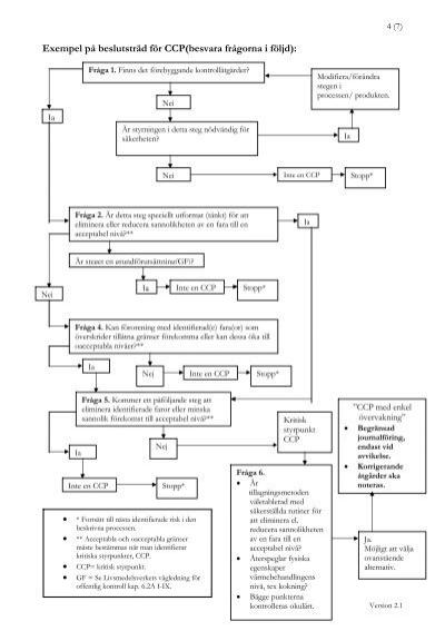 Exempel på beslutsträd