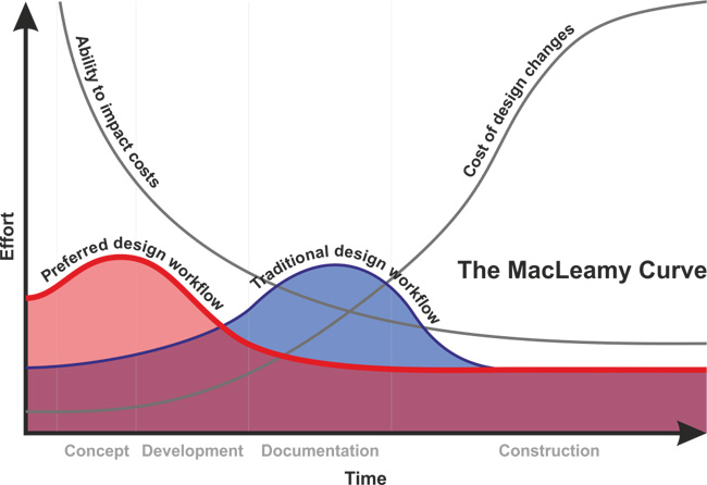 The MacLeamy Curve graph