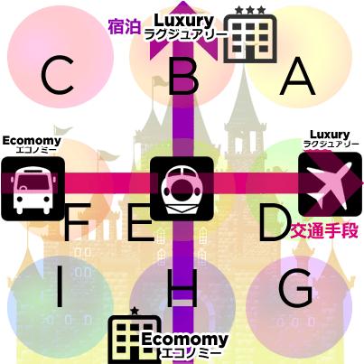 東京ディズニーランドに安く行く方法