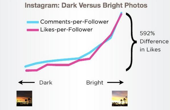 gambar terang dan gelap di instagram