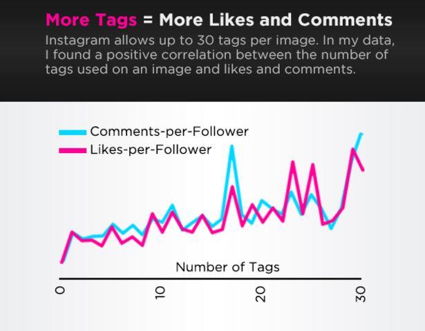 Jumlah hashtag di instagram memengaruhi interaksi