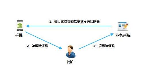 在線空號檢測一般是用電腦還是手機_手機短信驗證碼_云驗證碼-中國在線接收驗證碼平臺