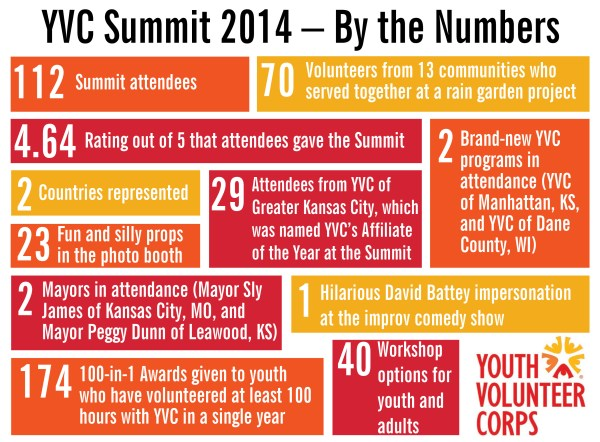 Post-Summit Infographic 2014