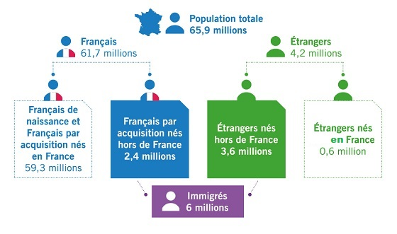 L'immigration en France Source : Insee, Recensement de la population 2014.