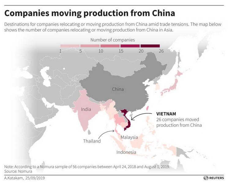 Graphique: Sociétés déplaçant leur production de Chine selon une étude Nomura (REUTERS)