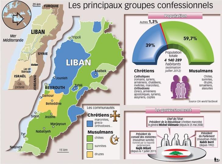 Le Liban, une mosaïque confessionnelle fragile - Infographie La Croix 2012