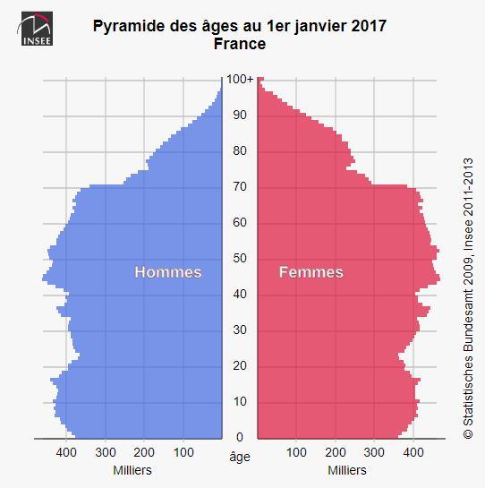 Pyramide des âges 2020 - France et France métropolitaine