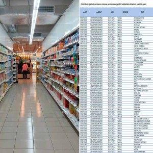 Contributi alimentari, ecco quanto riceverà ogni comune della provincia di Catania