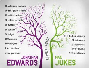 Multigenerational legacies  The Story of Jonathan Edwards